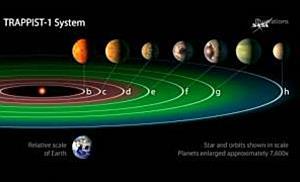 Sieben erdähnliche Planeten entdeckt