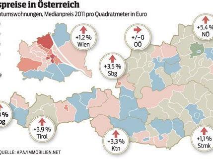 In Vorarlberg ist ein massiver Trend zu Immobilien spürbar. (Elmar Hagen)