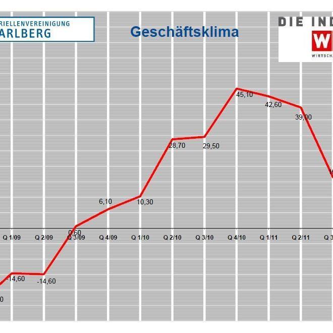 Geschäftsklima der Vorarlberger Industrie.