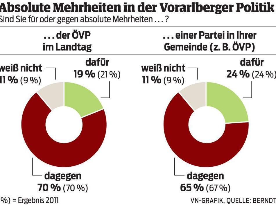 """""""Politik braucht Wettbewerb"""""""