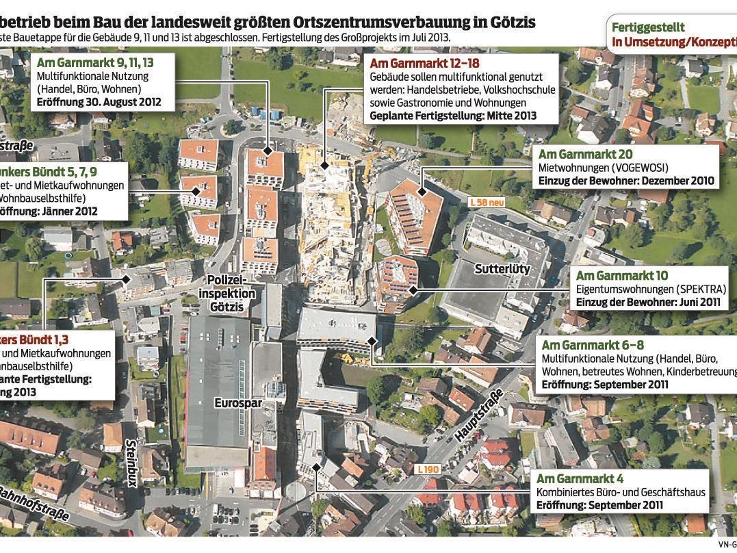 Hochbetrieb beim Bau der landesweit größten Ortszentrumverbauung in Götzis. Die nächste Bauetappe für die Gebäude 9, 11 und 13 ist abgeschlossen. Fertigstellung des Großprojektes im Juli 2013.