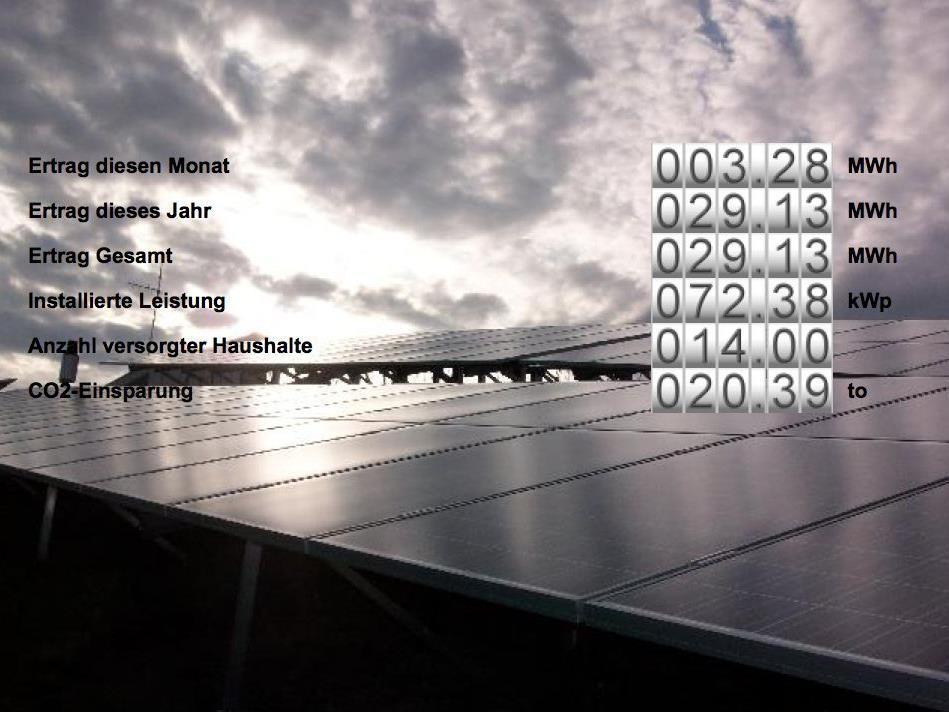 Der Sonnenertrag ist mit dem Solar Control System online abrufbar: Stand 18.10.2012