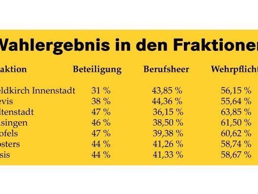 So haben die Fraktionen von Feldkirch abgestimmt.
