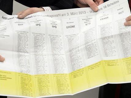Gegen 17 Uhr gab es am Sonntag die ersten Hochrechnungen zur NÖ-Wahl.