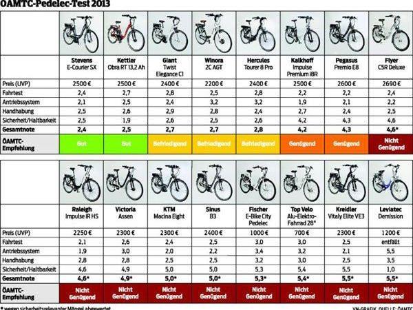 Teils miserable Ergebnisse für E-Bike-Anbieter.