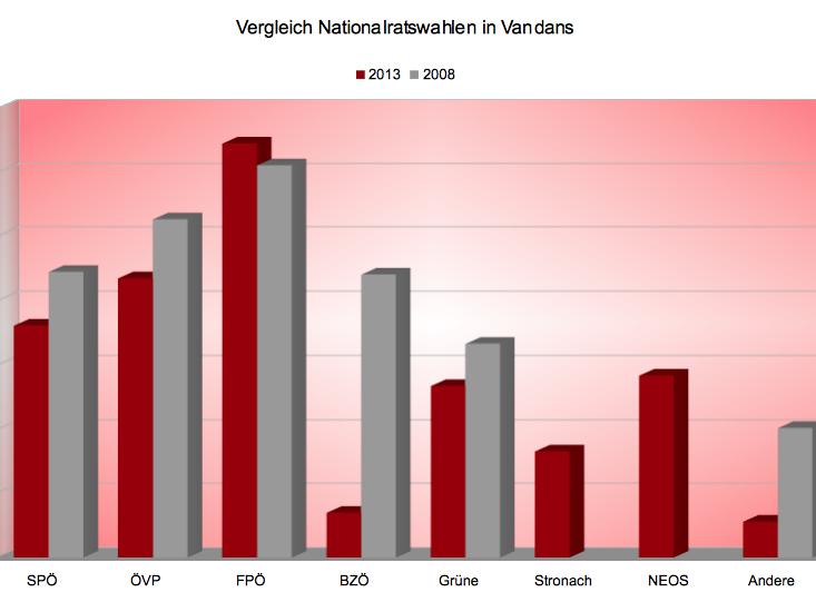 Ein Vergleich der Ergebnisse für die einzelnen Parteien von 2013 mit dem Ergebnis aus dem Jahr 2008.
