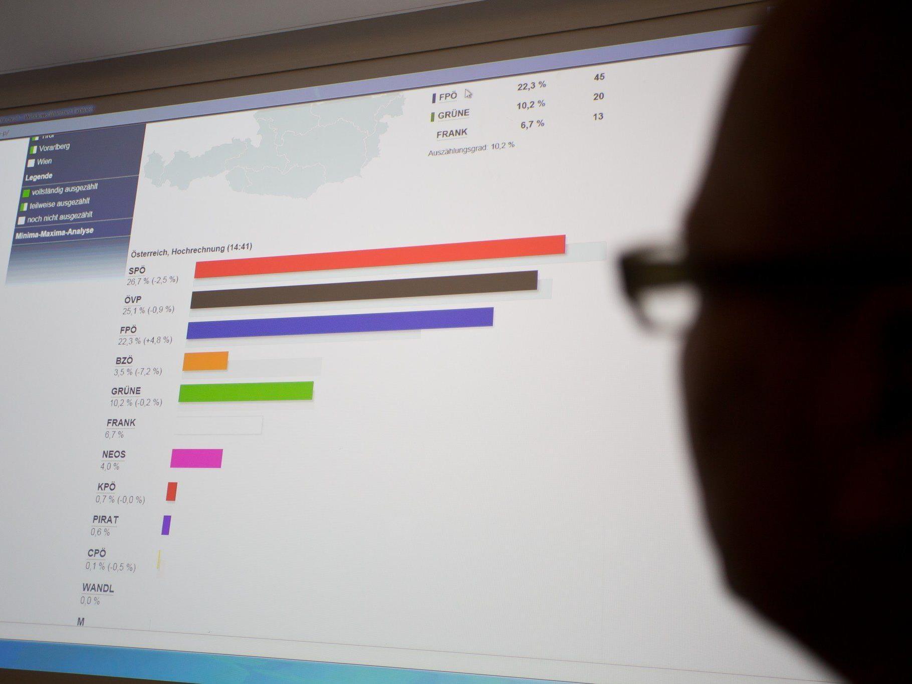Hochrechnung Vorarlberg ARGE Wahlen: S 13, V 26, F 21, G 16, TS 5, N 13, B 2,5