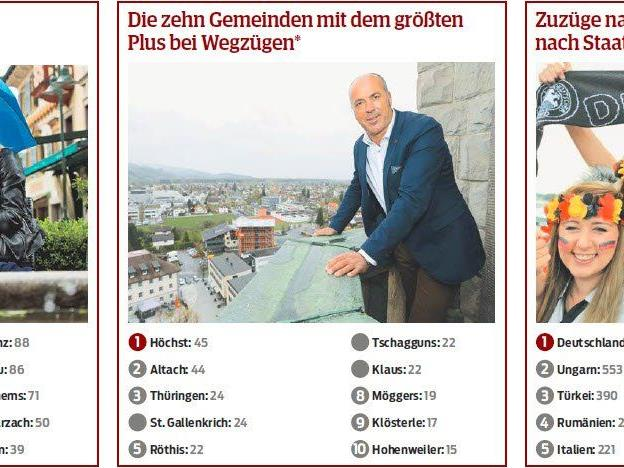 Das Saldo aus Zu- und Wegzügen in Vorarlberg.