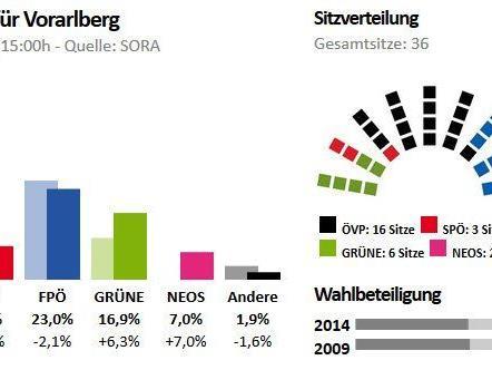 Die zu erwartende Sitzverteilung lässt nur zwei Koalitionsvarianten wirklich übrig.