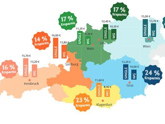 In Österreichs Uni-Städten lohnt sich das Zusammenleben.