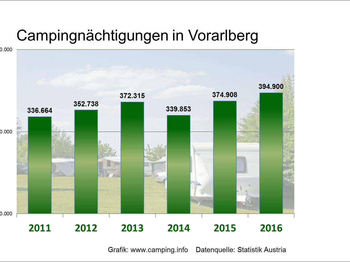 Camping wird auch in Vorarlberg immer beliebter.